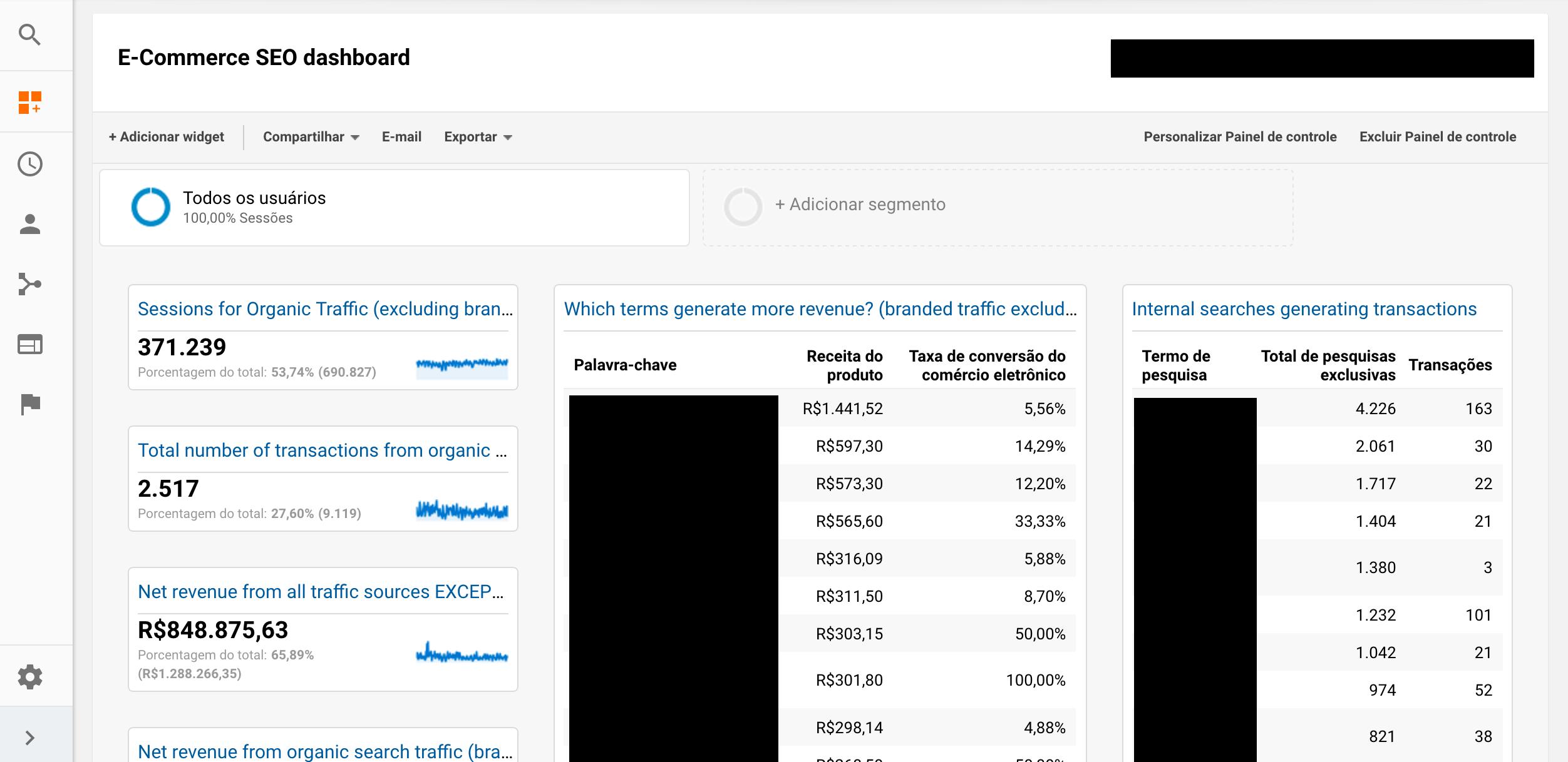 painel customizado analytics e-commerce