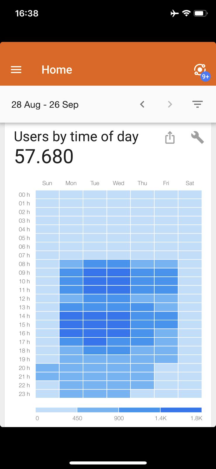 Usuários por dia e horário