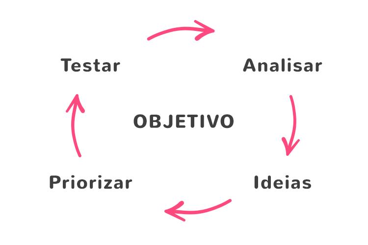 estrategias-de-growth-hacking
