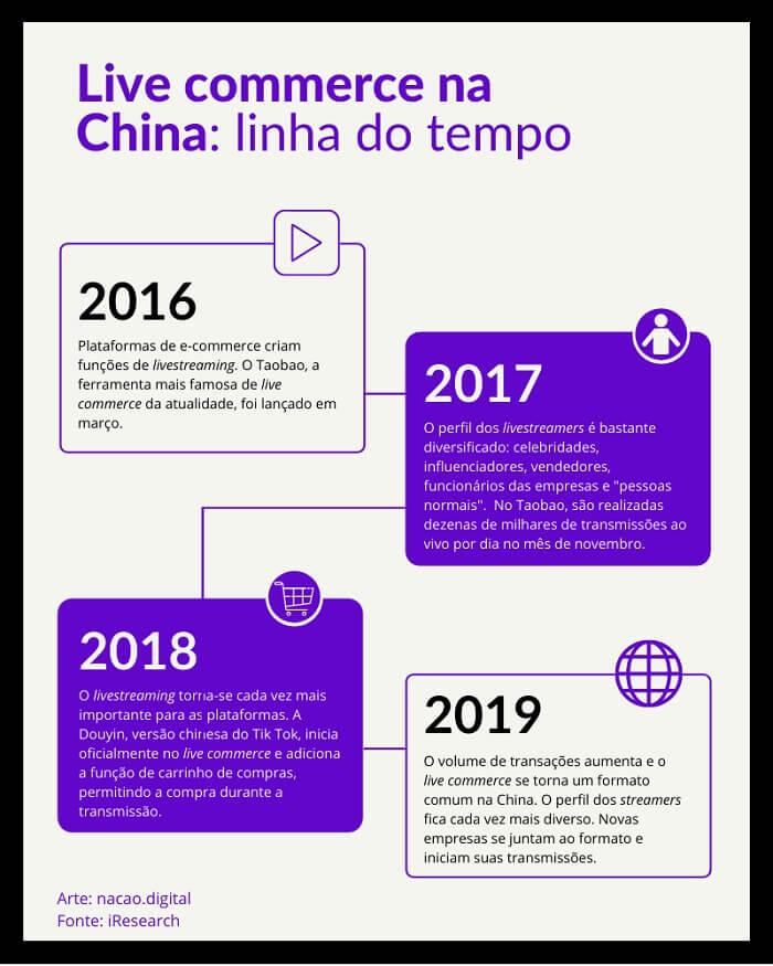 live-commerce-china-ao-brasil