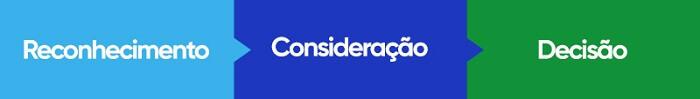 inbound-marketing-para-e-commerce-jornada-de-compra